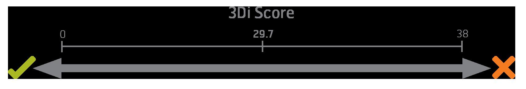 3Di Score
